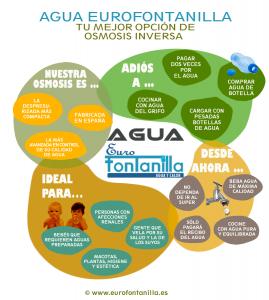 infografia agua eurofontanilla Infografía beneficios del agua osmotizada Eurofontanilla