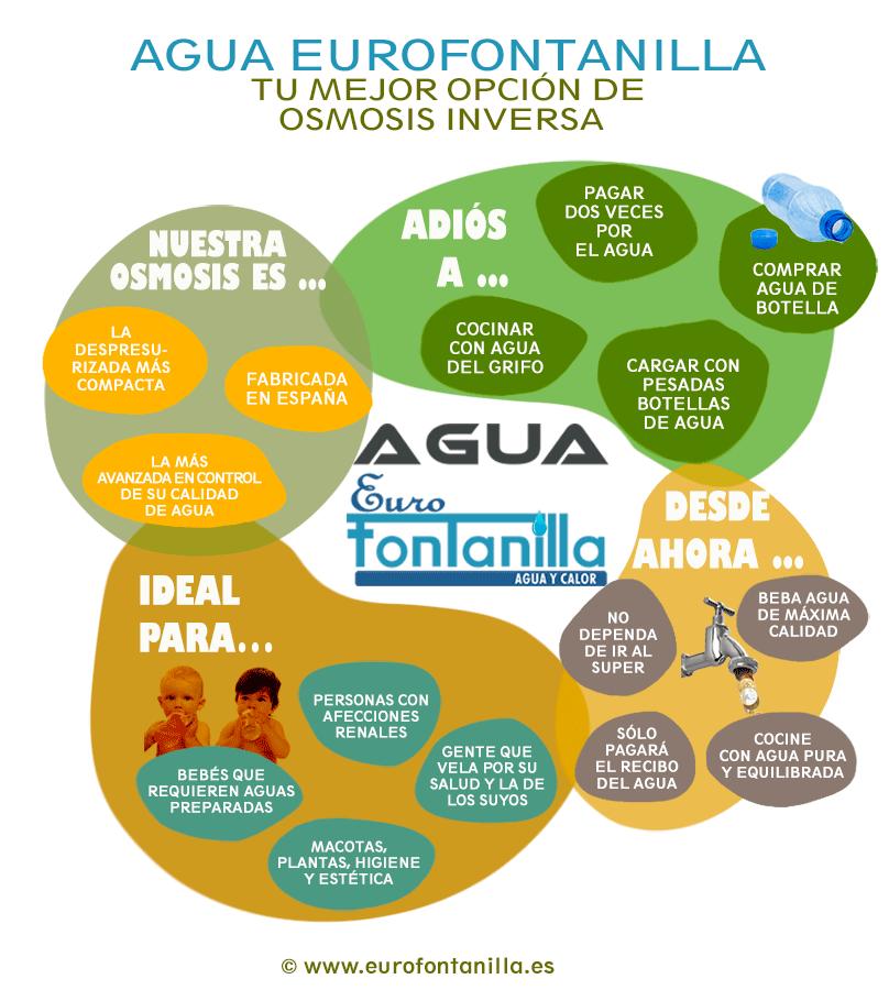 Infografía beneficios del agua osmotizada Eurofontanilla