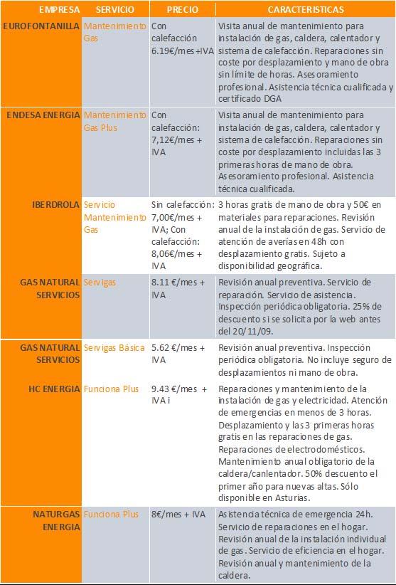 comparativa precios mantenimiento calderas