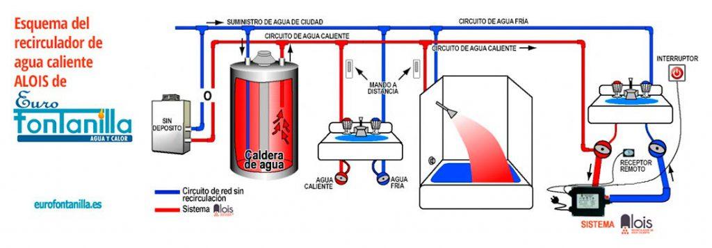esquema recirculador de agua caliente alois