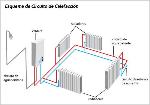 circuito calefaccion