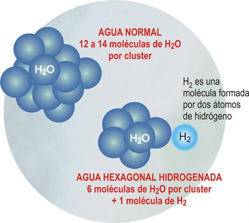 ¿Agua hidrogenada o agua osmotizada?