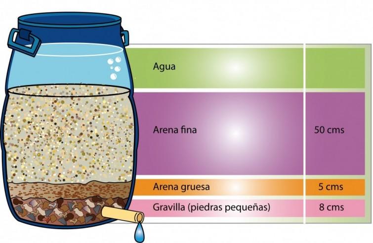 Cómo hacer un filtro de agua casero