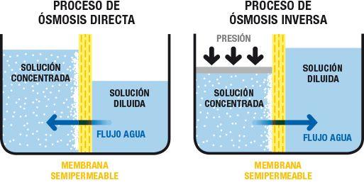 El proceso de ósmosis inversa para depurar el agua
